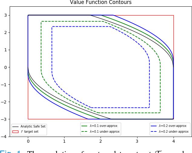 Figure 1 for A Minimum Discounted Reward Hamilton-Jacobi Formulation for Computing Reachable Sets
