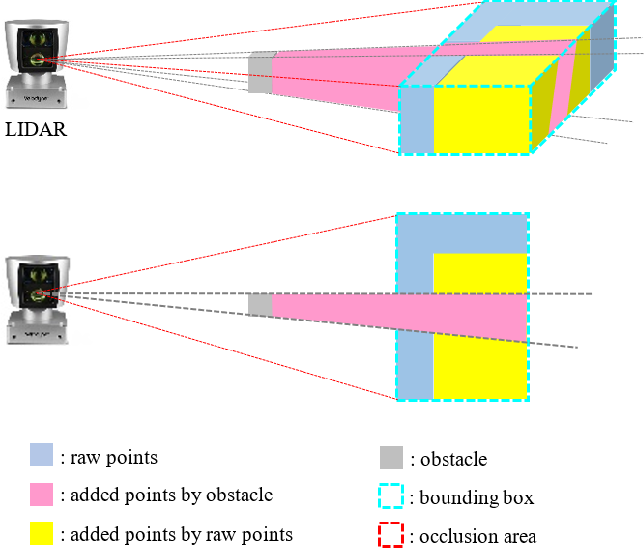 Figure 3 for Lidar-based Object Classification with Explicit Occlusion Modeling