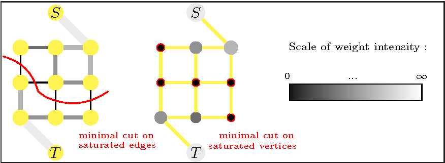 Figure 1 for Combinatorial Continuous Maximal Flows