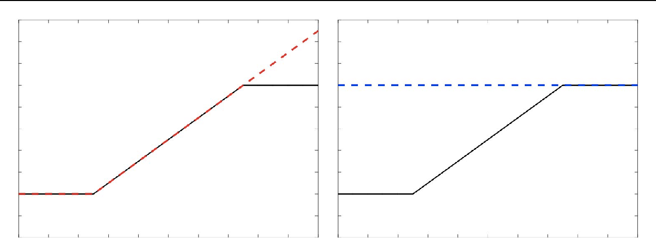 Figure 2 for Satisfying Real-world Goals with Dataset Constraints