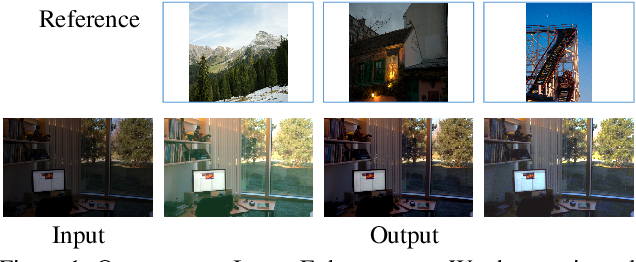 Figure 1 for Enhance Images as You Like with Unpaired Learning
