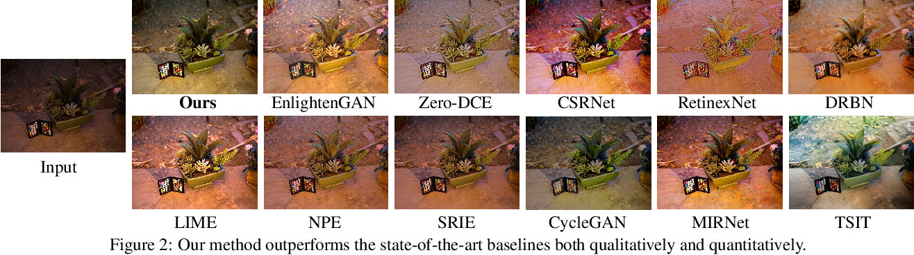 Figure 3 for Enhance Images as You Like with Unpaired Learning