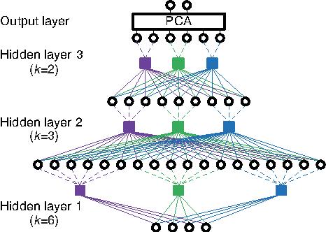 Figure 1 for Multilayer bootstrap network for unsupervised speaker recognition