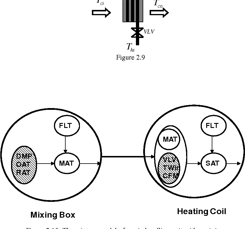 Figure 6 6 From Fault Detection And Diagnosis In Building Hvac