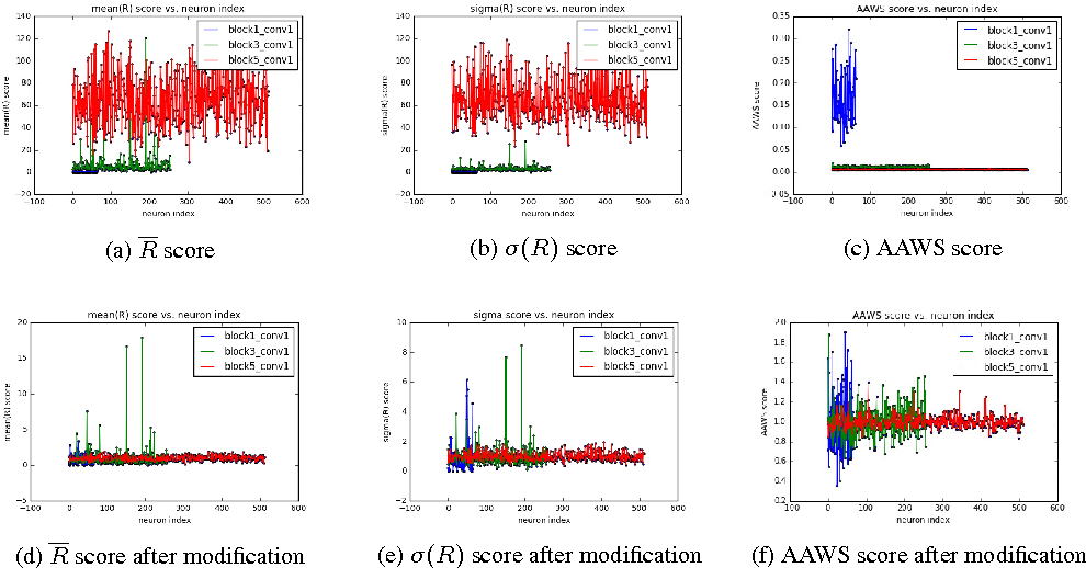 Figure 1 for Towards thinner convolutional neural networks through Gradually Global Pruning