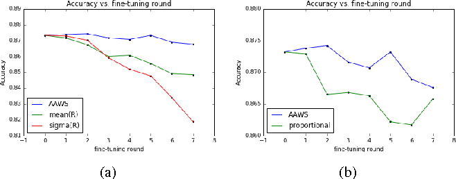 Figure 3 for Towards thinner convolutional neural networks through Gradually Global Pruning