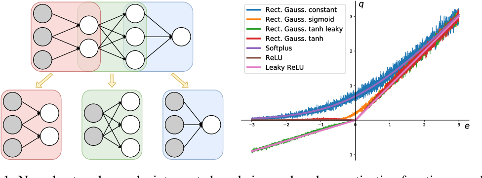 Figure 1 for Deriving Neural Network Design and Learning from the Probabilistic Framework of Chain Graphs