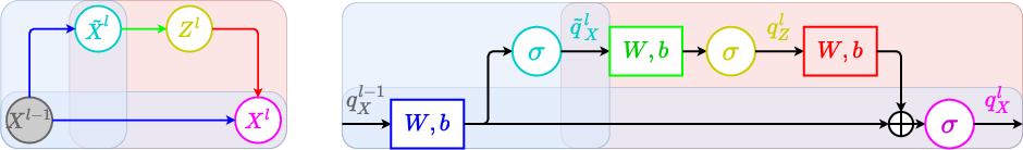 Figure 2 for Deriving Neural Network Design and Learning from the Probabilistic Framework of Chain Graphs