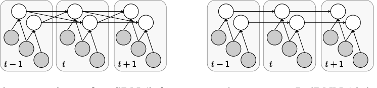Figure 3 for Deriving Neural Network Design and Learning from the Probabilistic Framework of Chain Graphs
