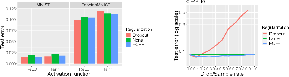 Figure 4 for Deriving Neural Network Design and Learning from the Probabilistic Framework of Chain Graphs