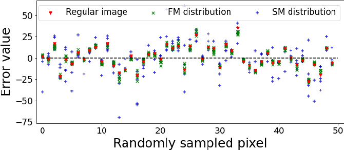 Figure 3 for Deep Gaussian Denoiser Epistemic Uncertainty and Decoupled Dual-Attention Fusion