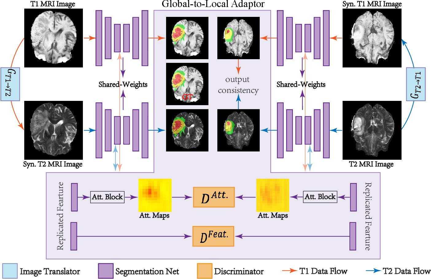 Figure 3 for Cross-Modality Brain Tumor Segmentation via Bidirectional Global-to-Local Unsupervised Domain Adaptation