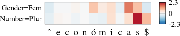 Figure 1 for Explaining Character-Aware Neural Networks for Word-Level Prediction: Do They Discover Linguistic Rules?