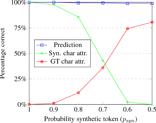 Figure 3 for Explaining Character-Aware Neural Networks for Word-Level Prediction: Do They Discover Linguistic Rules?