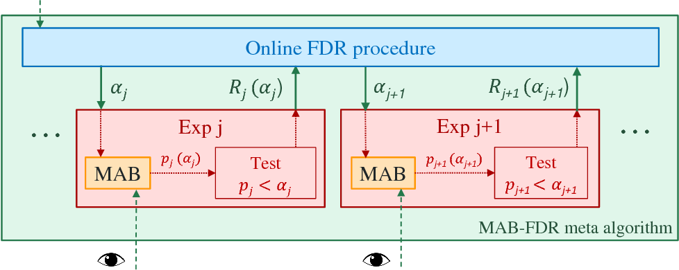 Figure 1 for A framework for Multi-A(rmed)/B(andit) testing with online FDR control
