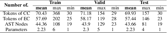 Figure 2 for Lyra: A Benchmark for Turducken-Style Code Generation