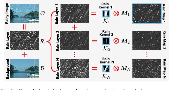 Figure 1 for RCDNet: An Interpretable Rain Convolutional Dictionary Network for Single Image Deraining
