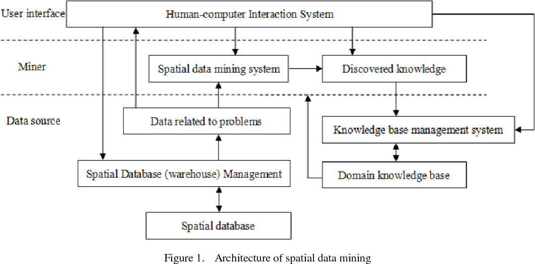Knowledge Discovery in Power System Based on Spatial Data