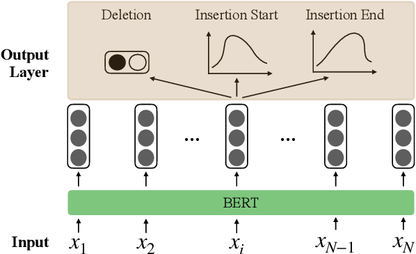 Figure 3 for Robust Dialogue Utterance Rewriting as Sequence Tagging