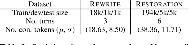 Figure 4 for Robust Dialogue Utterance Rewriting as Sequence Tagging
