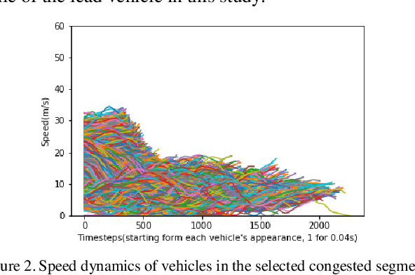 Figure 1 for Dampen the Stop-and-Go Traffic with Connected and Automated Vehicles -- A Deep Reinforcement Learning Approach