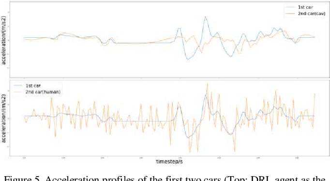 Figure 4 for Dampen the Stop-and-Go Traffic with Connected and Automated Vehicles -- A Deep Reinforcement Learning Approach