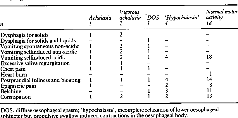 TABLE I Gastrointestinal symptoms in bulimia patients with and without demonstrated oesophageal motor disorders