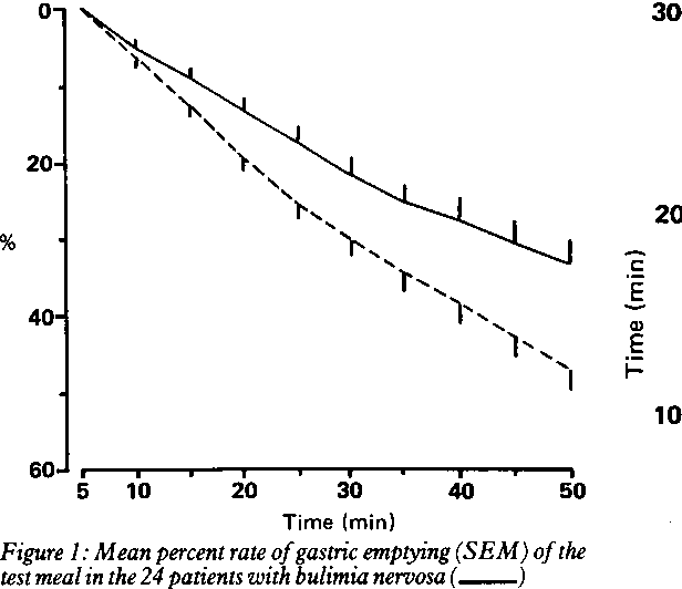Figure 1: Mean percent rate ofgastric emptying (SEM) ofthe test meal in the 24 patients with bulimia nervosa() and in the 24 healthy control subjects (--).