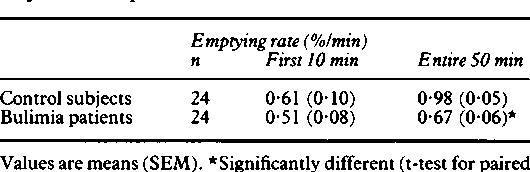 TABLE II Emptying rate in thefirst 10 minutes and during the 50 minutes after the start ofmeal ingestion in healthy control subjects and in patients with bulimia nervosa