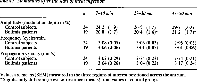 TABLE III Antral contractile activity in healthy control subjects and in patients with bulimia nervosa. Amplitude, frequency and propagation velocity ofcontractions at seven to 10, 27-30 and 47-50 minutes after the start ofmeal ingestion