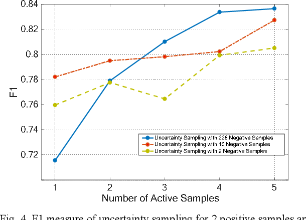 Figure 2 for Active Transfer Learning for Persian Offline Signature Verification
