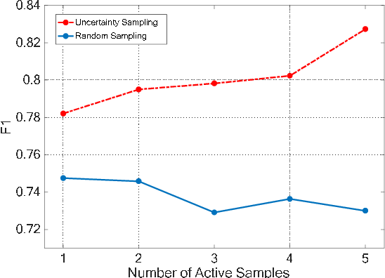 Figure 3 for Active Transfer Learning for Persian Offline Signature Verification