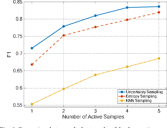 Figure 4 for Active Transfer Learning for Persian Offline Signature Verification