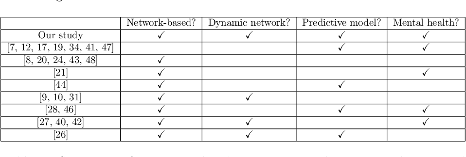 Figure 1 for The power of dynamic social networks to predict individuals' mental health