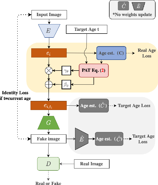 Figure 1 for Continuous Face Aging via Self-estimated Residual Age Embedding