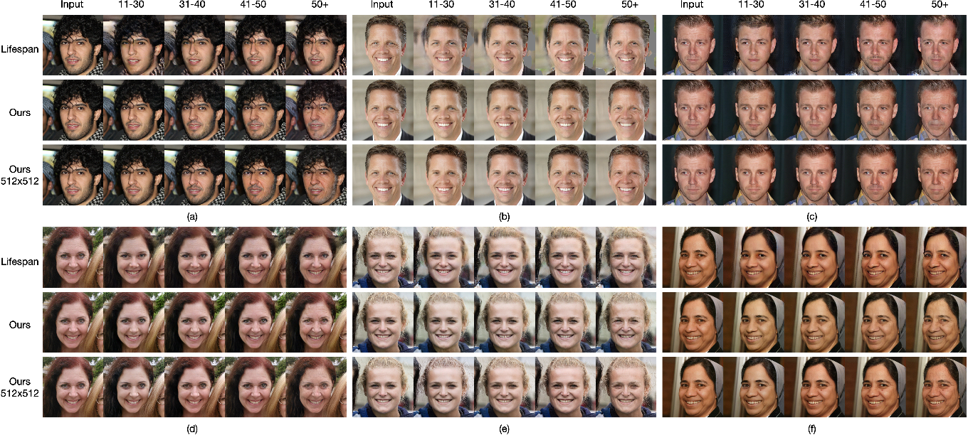 Figure 3 for Continuous Face Aging via Self-estimated Residual Age Embedding
