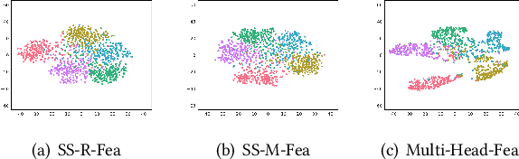 Figure 1 for MHFC: Multi-Head Feature Collaboration for Few-Shot Learning
