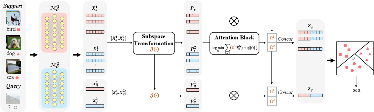 Figure 3 for MHFC: Multi-Head Feature Collaboration for Few-Shot Learning