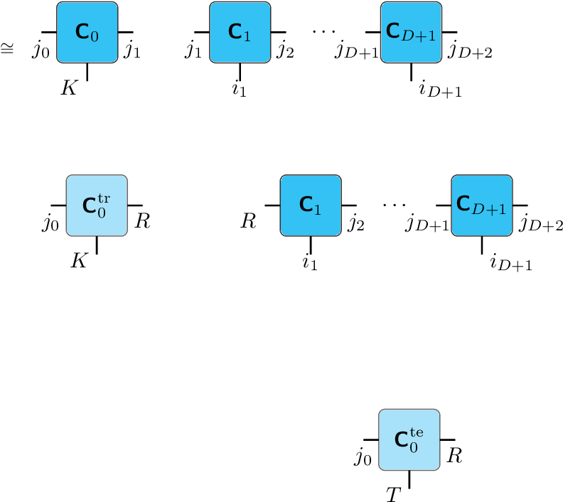 Figure 4 for Cherry-Picking Gradients: Learning Low-Rank Embeddings of Visual Data via Differentiable Cross-Approximation
