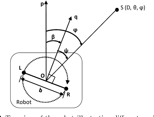 Figure 3 for Realtime Active Sound Source Localization for Unmanned Ground Robots Using a Self-Rotational Bi-Microphone Array