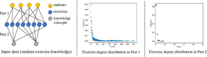 Figure 1 for Graph-based Exercise- and Knowledge-Aware Learning Network for Student Performance Prediction