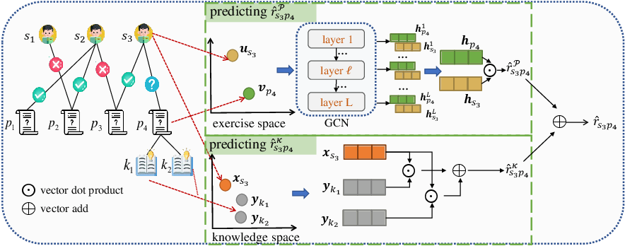 Figure 3 for Graph-based Exercise- and Knowledge-Aware Learning Network for Student Performance Prediction