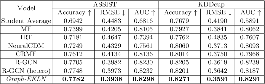 Figure 4 for Graph-based Exercise- and Knowledge-Aware Learning Network for Student Performance Prediction
