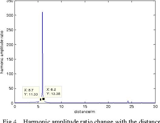 fundamentals of short range fm radar komarov igor smolskiy sergey