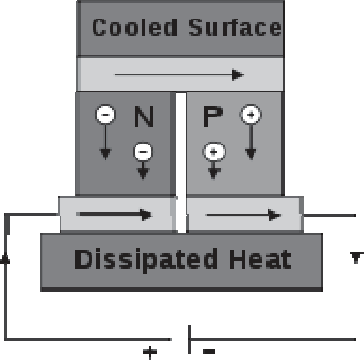 Figure 3 from Peltier module for refrigeration and heating using