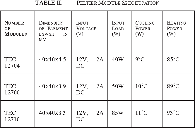 Table II from Peltier module for refrigeration and heating using
