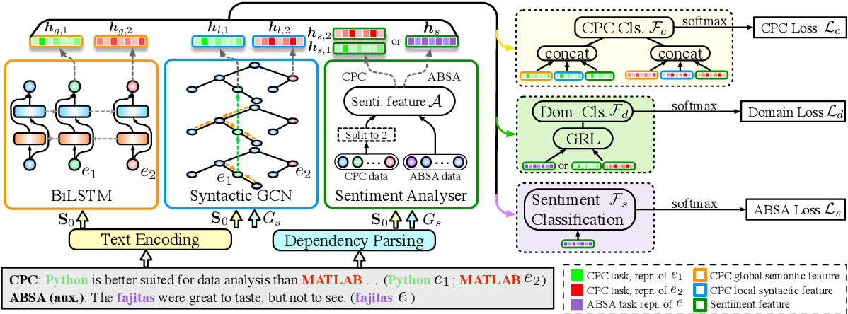 Figure 1 for Powering Comparative Classification with Sentiment Analysis via Domain Adaptive Knowledge Transfer