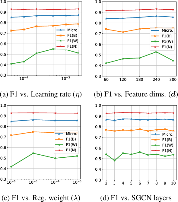 Figure 4 for Powering Comparative Classification with Sentiment Analysis via Domain Adaptive Knowledge Transfer