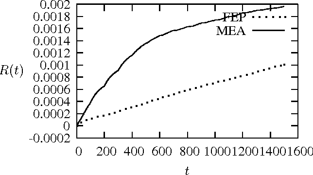 Figure 1 for Average Convergence Rate of Evolutionary Algorithms