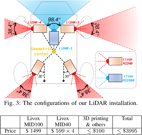 Figure 3 for A decentralized framework for simultaneous calibration, localization and mapping with multiple LiDARs